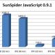 IE8和IE9的JavaScript速度差异(32位和64位)