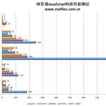 IE9技惊四座 五大浏览器综合性能测试(中)