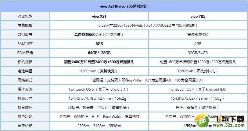 vivo Y85和X21哪个好_vivoX21与vivoY85区别对比评测