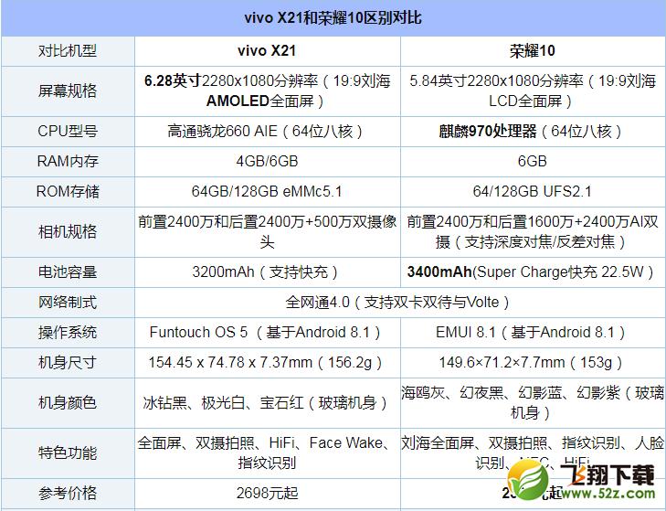 荣耀10和vivo X21哪个好_荣耀10和vivo X21评测对比